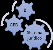 BI - GED - SISTEMA JURIDICO